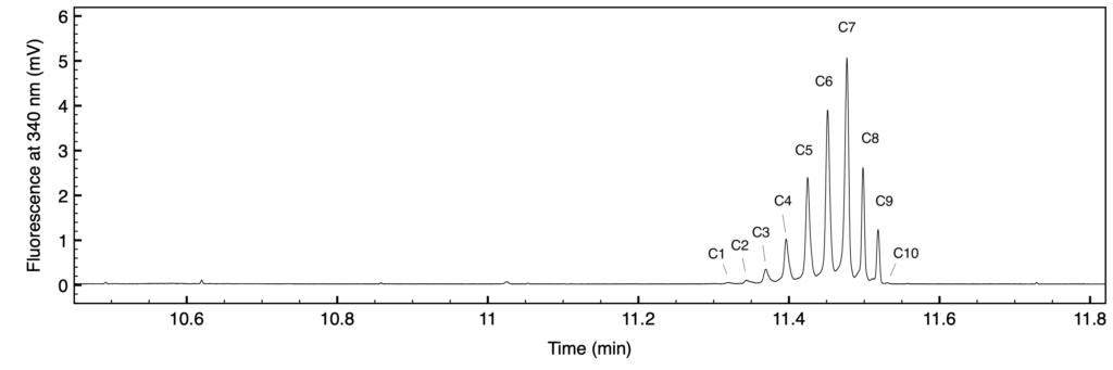 図1 SCIEF装置によるセツキシマブの等電点焦点化 酸性側よりピークに番号を付した。