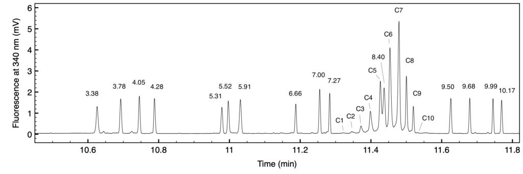 図1 セツキシマブとペプチドpIマーカー混合物のSCIEF装置による焦点化結果 ピーク上の数値は、そのピークを形成するpIマーカーの等電点を示す。