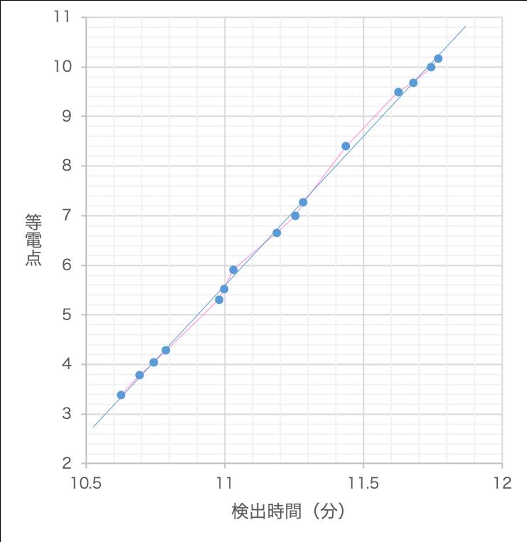 図2 pIマーカーによるpH勾配の決定  青の直線は15種のpIマーカーについての線形近似によるpH勾配、ピンクの線は隣接するpIマーカーを直線で結んで求められるpH勾配を示す。
